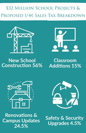 Breakdown of projects: New School Construction 56%, Classroom Additions 15%, Renovations & Campus Updates 24.5%, and Safety & Security Upgrades 4.5%